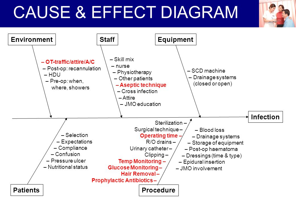 CAUSE & EFFECT DIAGRAM Environment Staff Equipment Infection Patients