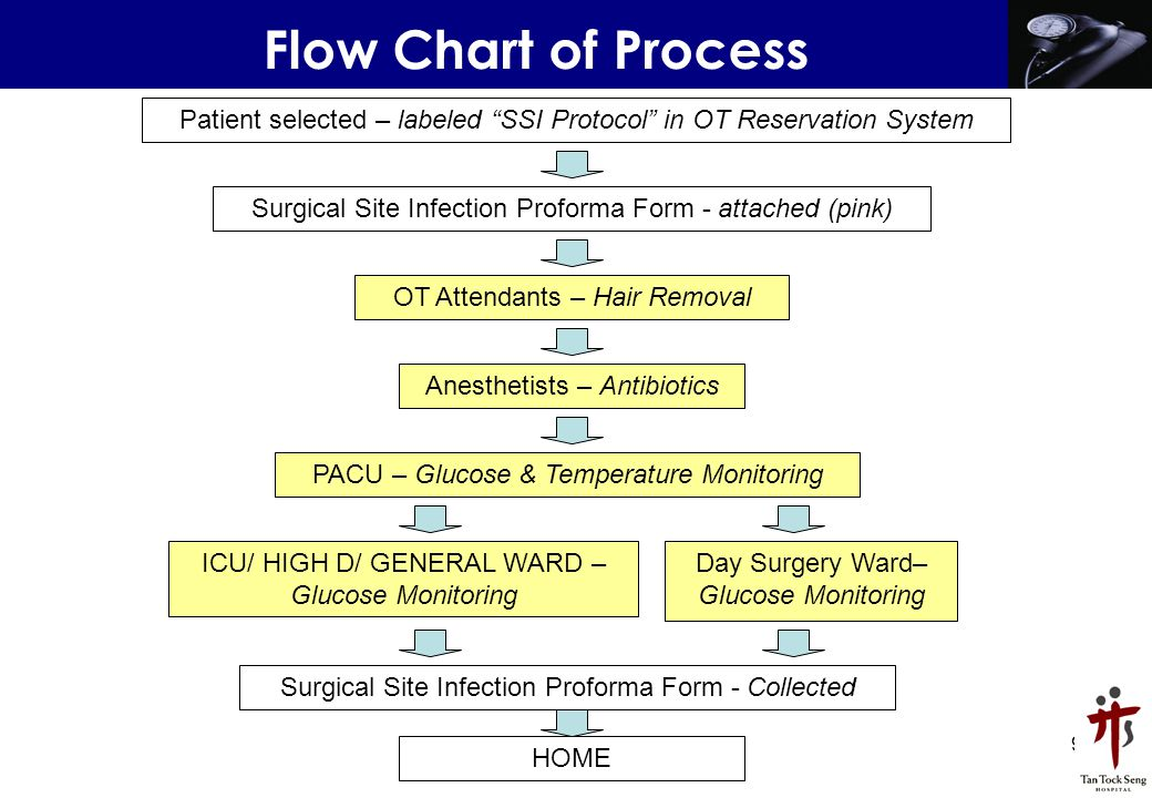 Flow Chart of Process Patient selected – labeled SSI Protocol in OT Reservation System. Surgical Site Infection Proforma Form - attached (pink)