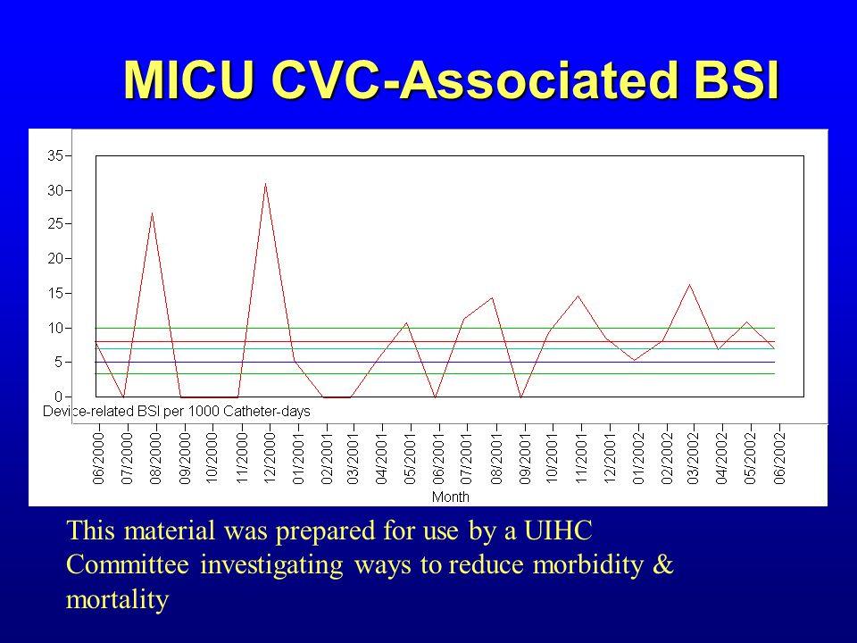 MICU CVC-Associated BSI