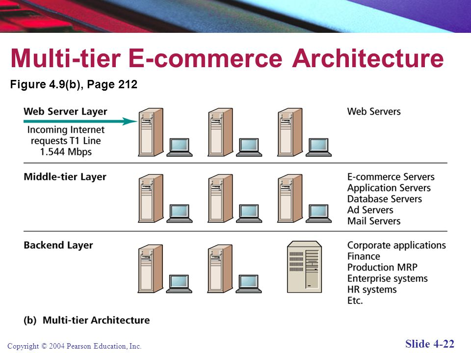 E commerce business technology society kenneth c for E commerce architecture
