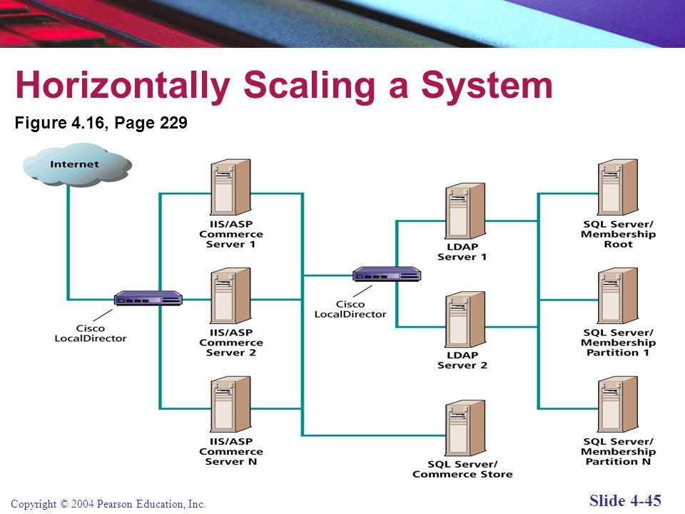Horizontally Scaling a System