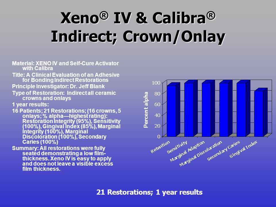 Xeno® IV & Calibra® Indirect; Crown/Onlay