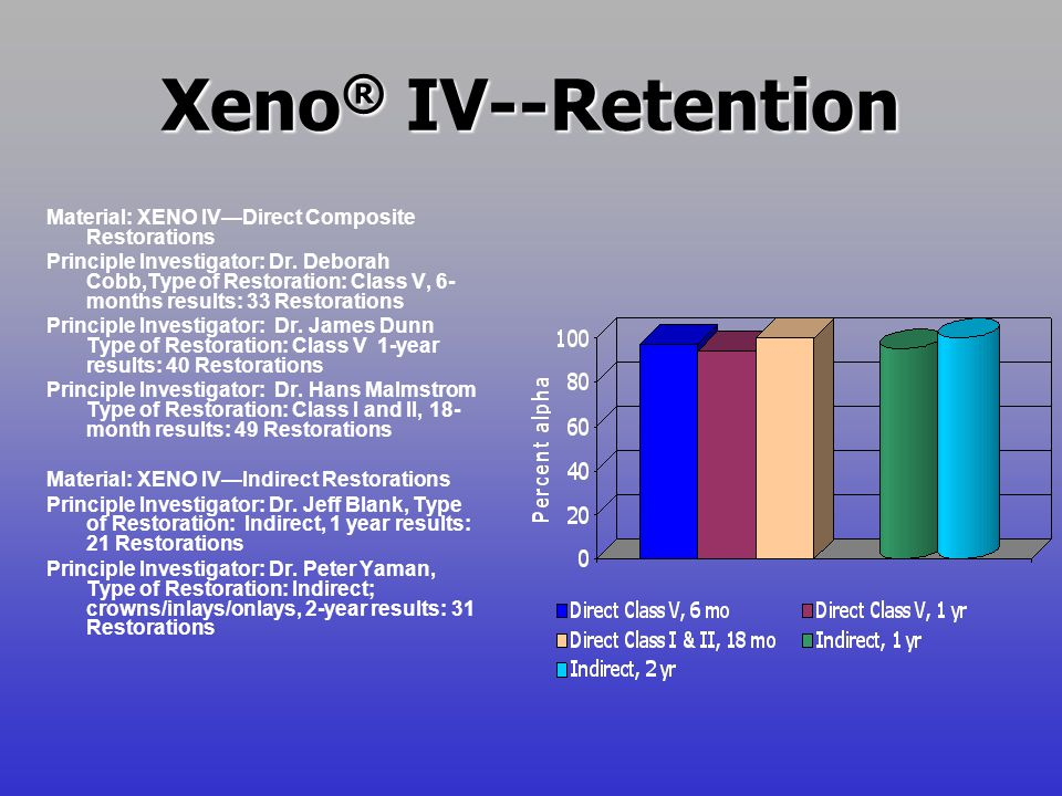 Xeno® IV--Retention Material: XENO IV—Direct Composite Restorations
