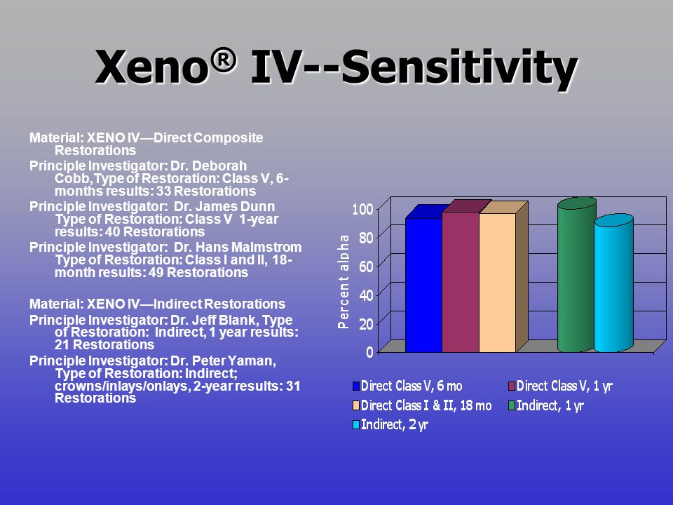Xeno® IV--Sensitivity