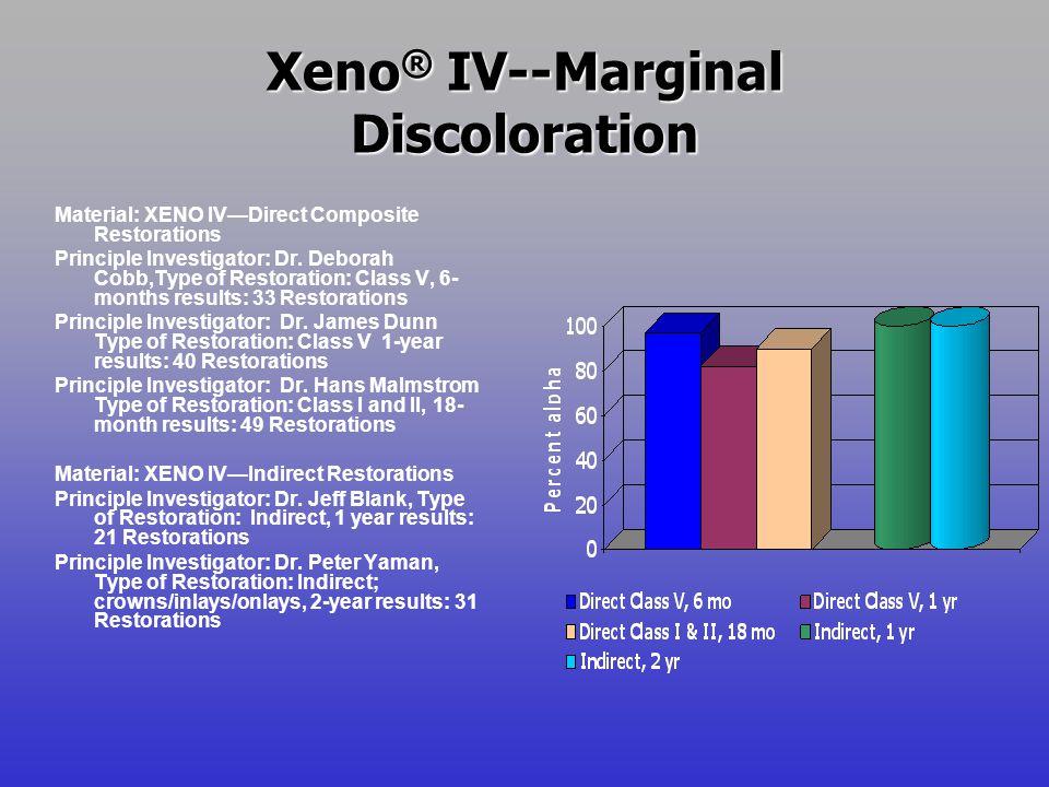 Xeno® IV--Marginal Discoloration
