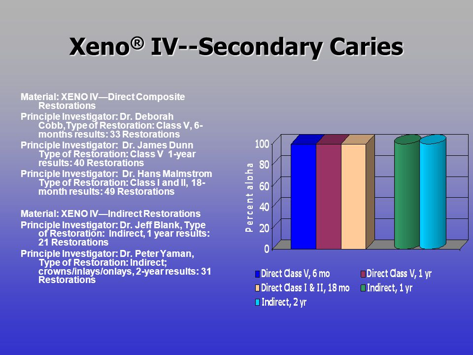 Xeno® IV--Secondary Caries