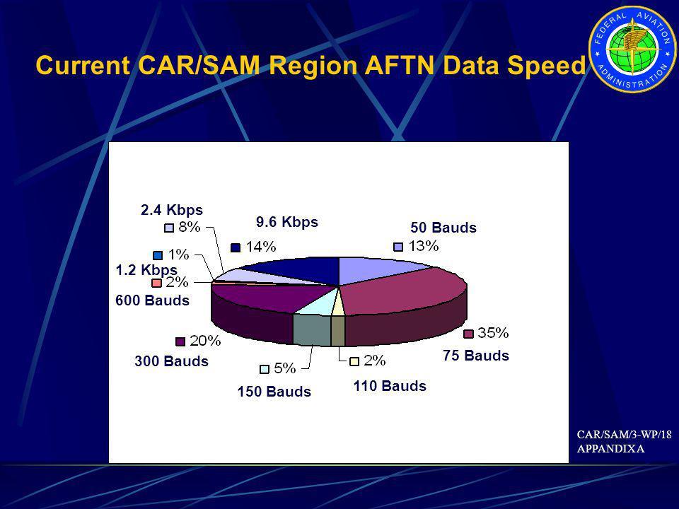 Current CAR/SAM Region AFTN Data Speed