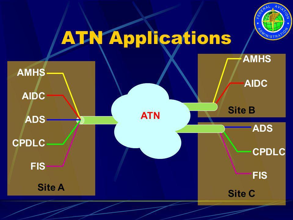 ATN Applications AMHS AMHS AIDC AIDC ADS CPDLC Site B ATN FIS ADS