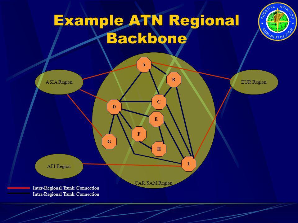 Example ATN Regional Backbone