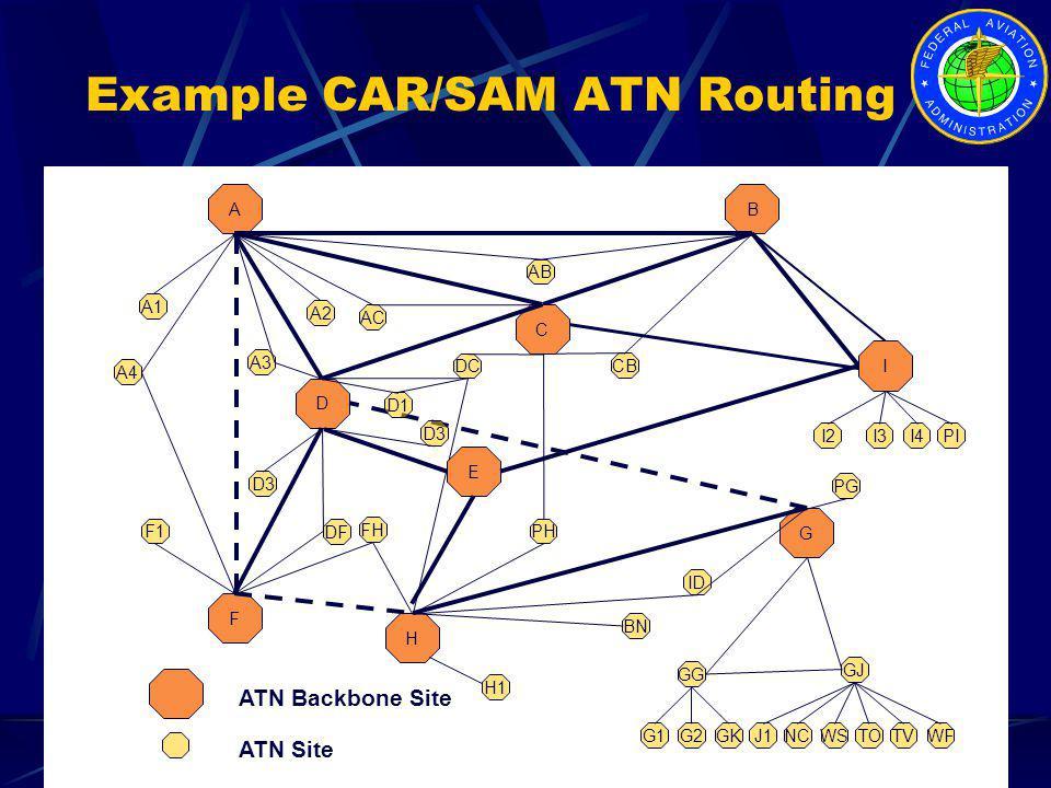 Example CAR/SAM ATN Routing