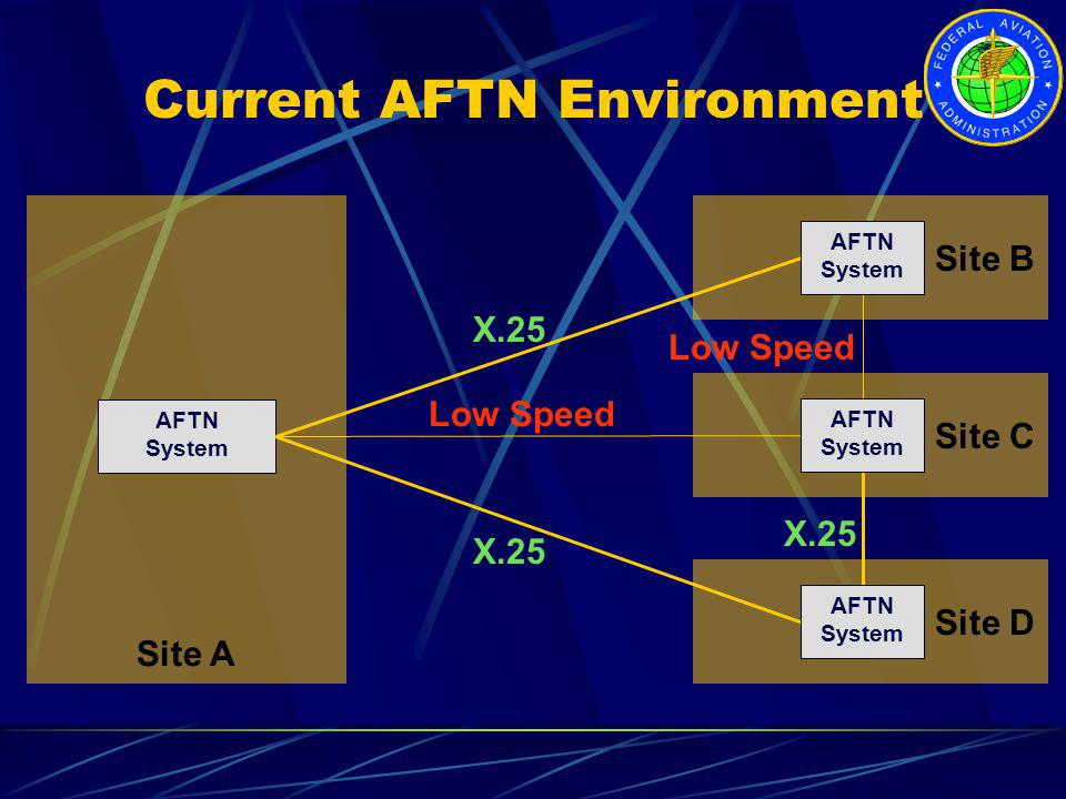 Current AFTN Environment