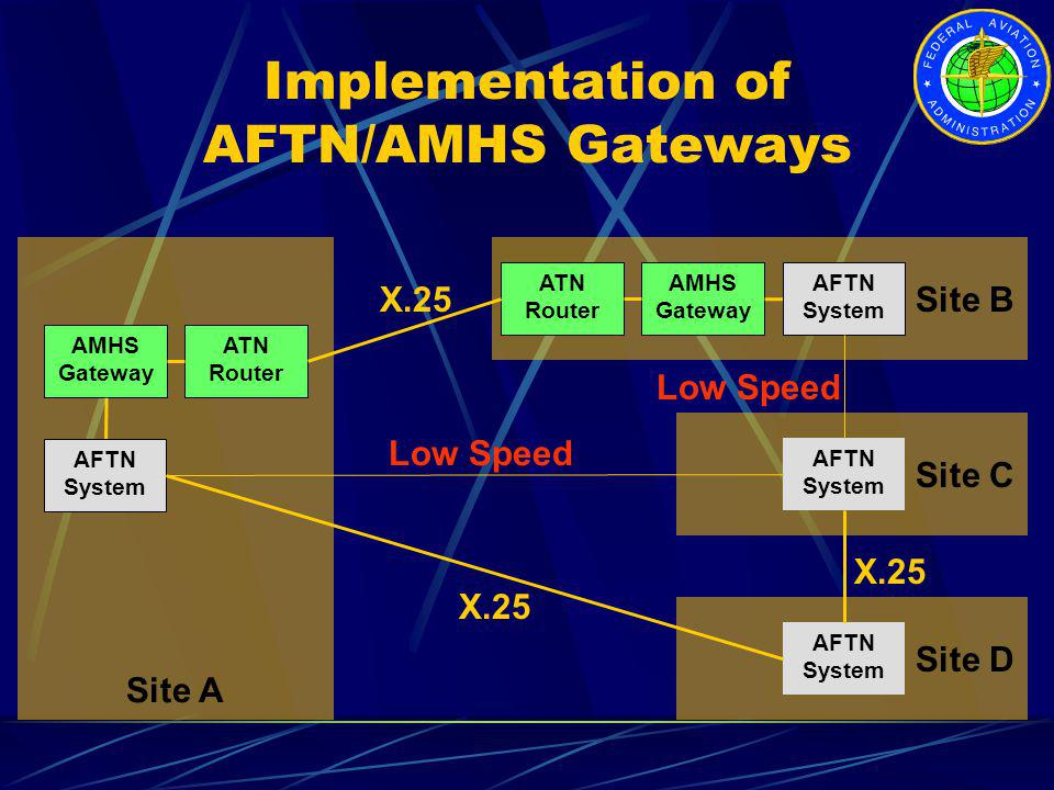 Implementation of AFTN/AMHS Gateways