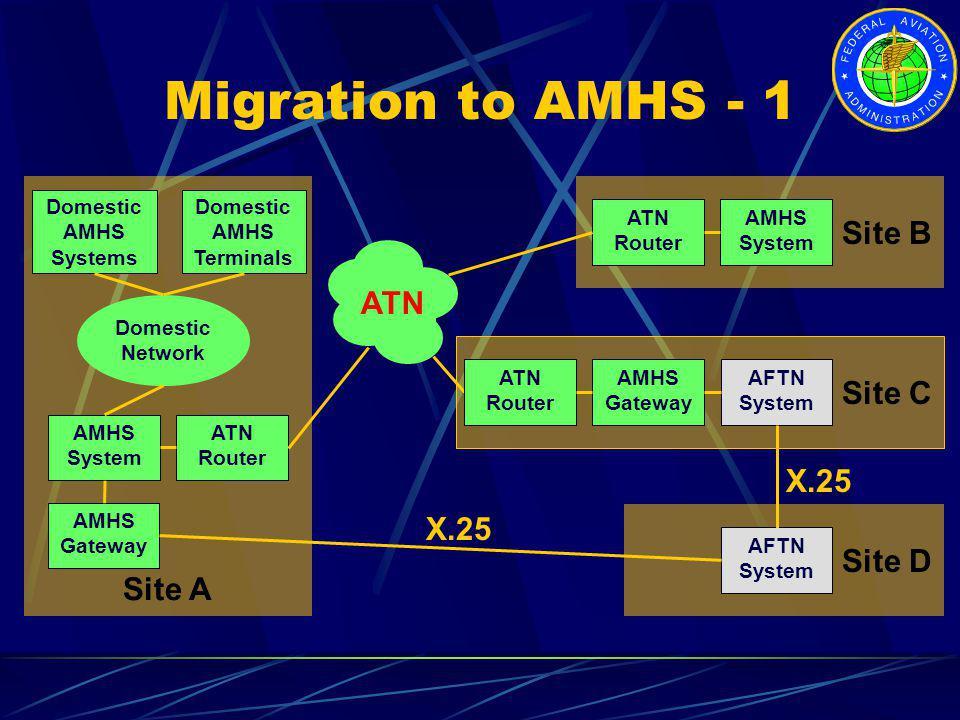 Migration to AMHS - 1 Site B ATN Site C X.25 X.25 Site D Site A