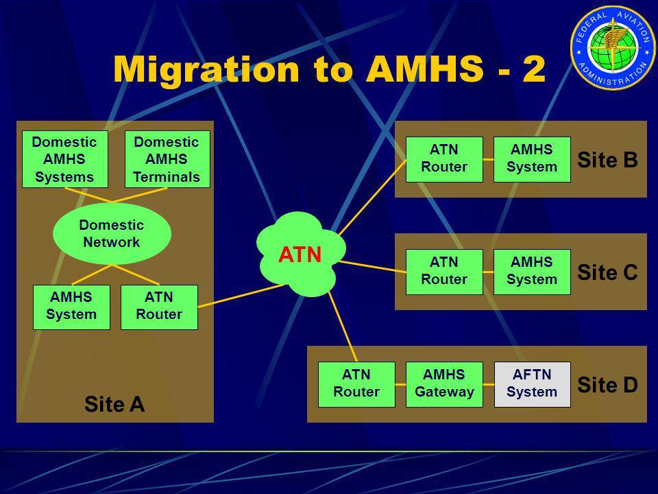 Migration to AMHS - 2 Site B ATN Site C Site D Site A Domestic AMHS