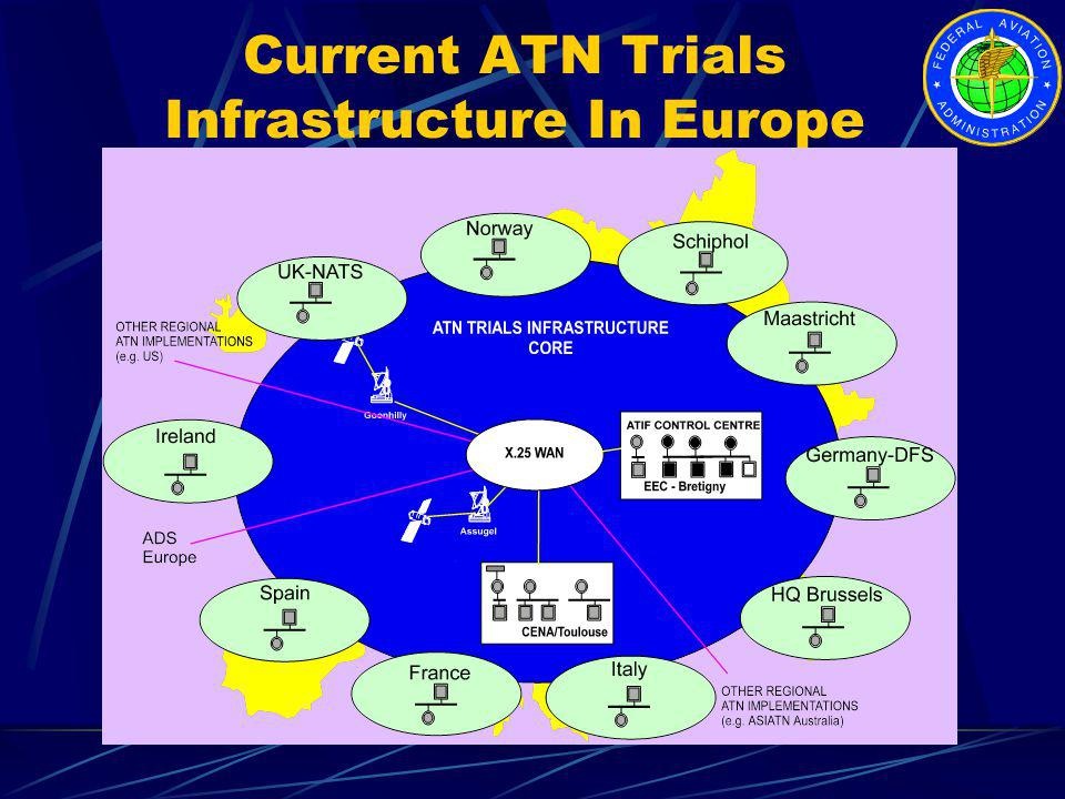 Current ATN Trials Infrastructure In Europe