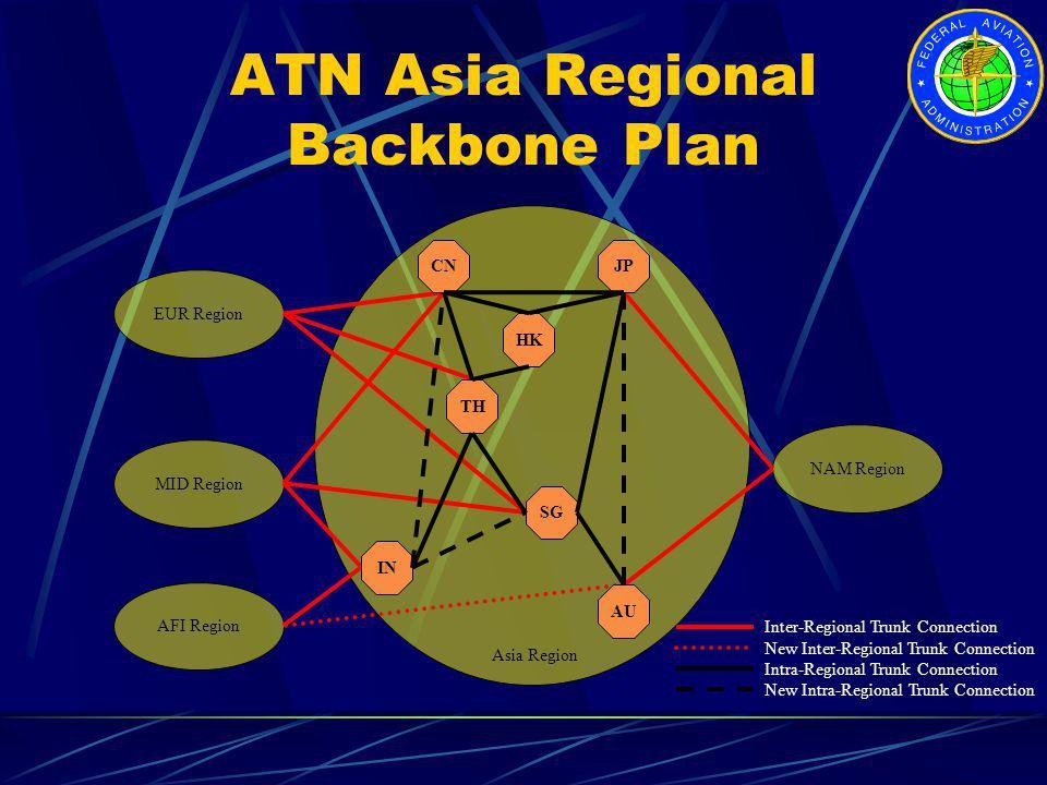ATN Asia Regional Backbone Plan
