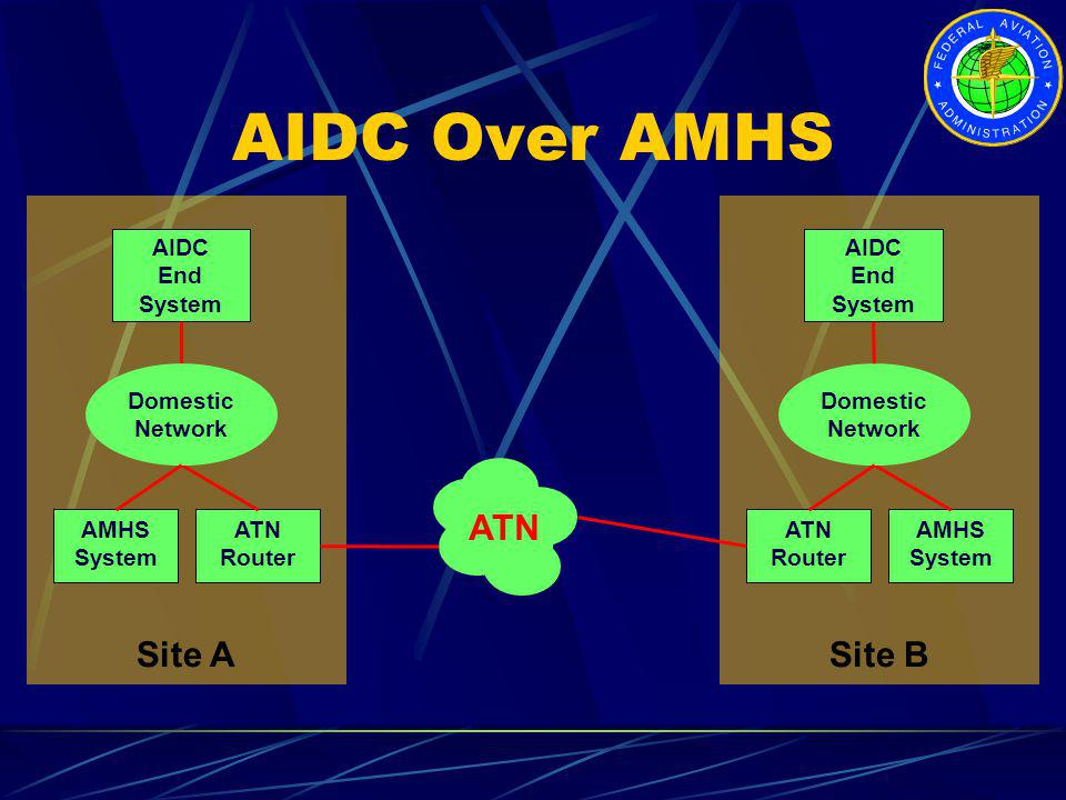 AIDC Over AMHS Site A Site B ATN AIDC End System AIDC End System