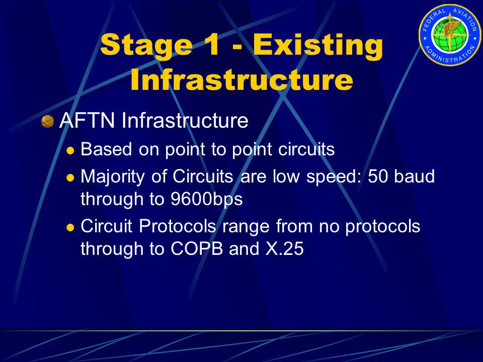 Stage 1 - Existing Infrastructure
