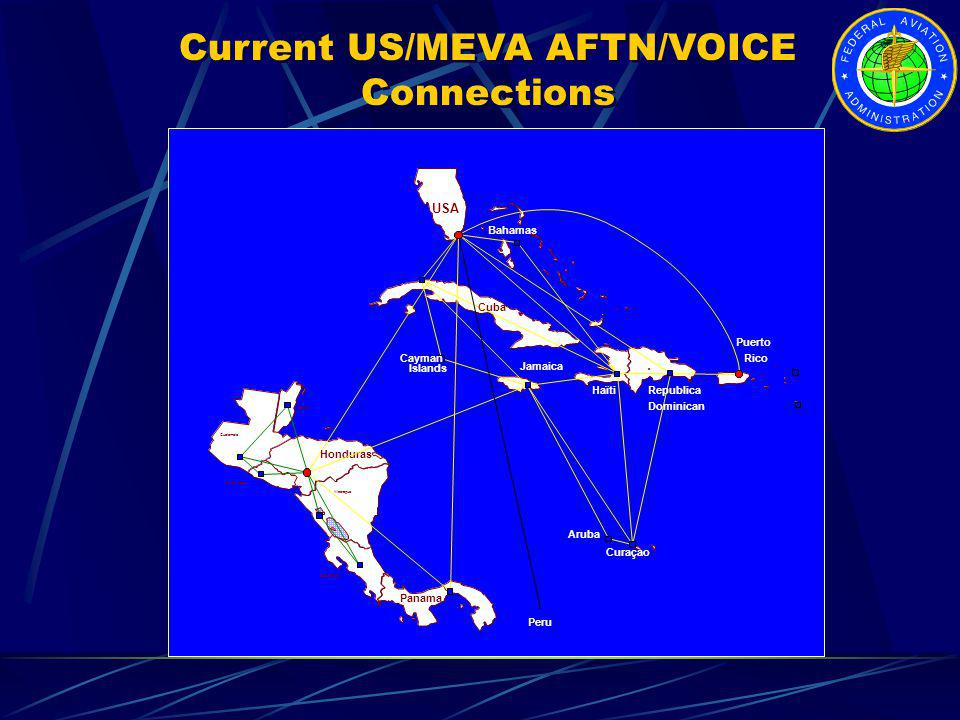 Current US/MEVA AFTN/VOICE Connections
