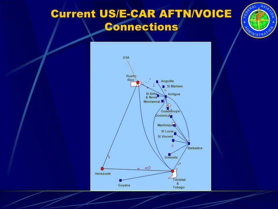 Current US/E-CAR AFTN/VOICE Connections