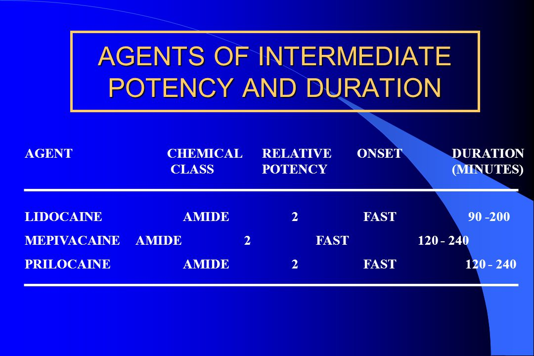 AGENTS OF INTERMEDIATE POTENCY AND DURATION
