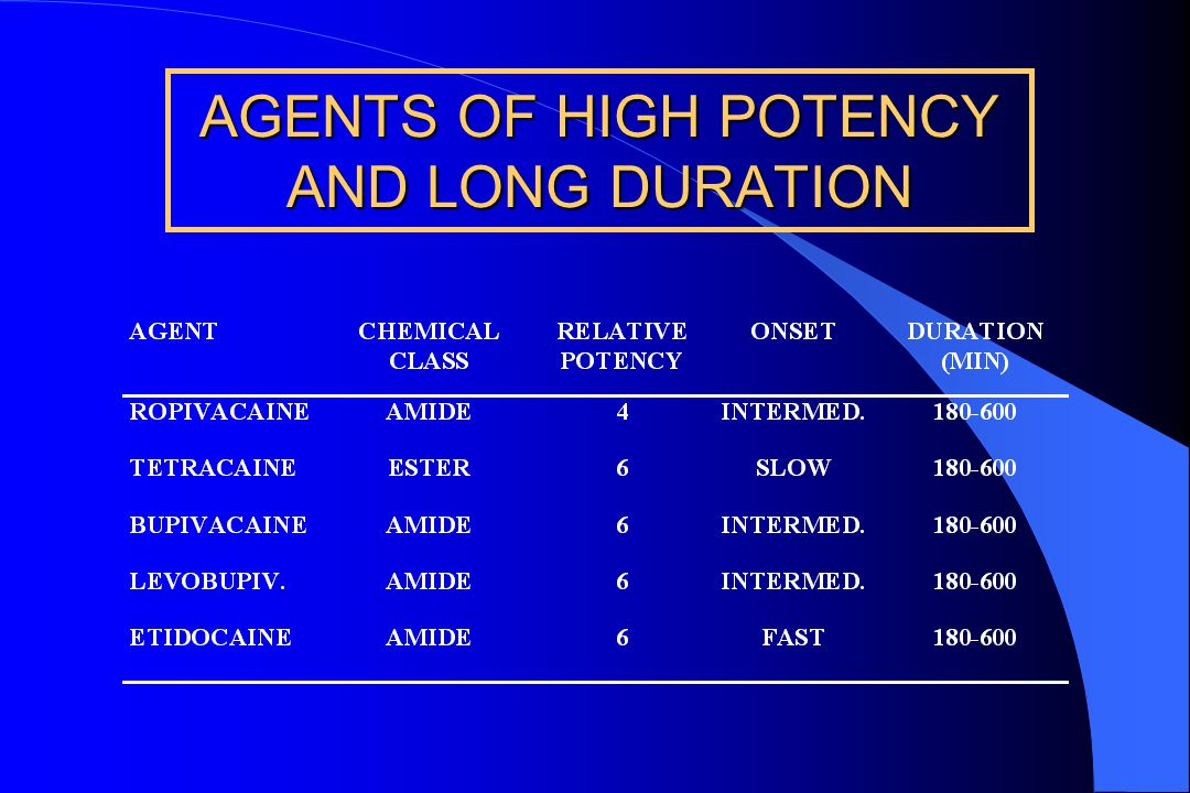 AGENTS OF HIGH POTENCY AND LONG DURATION