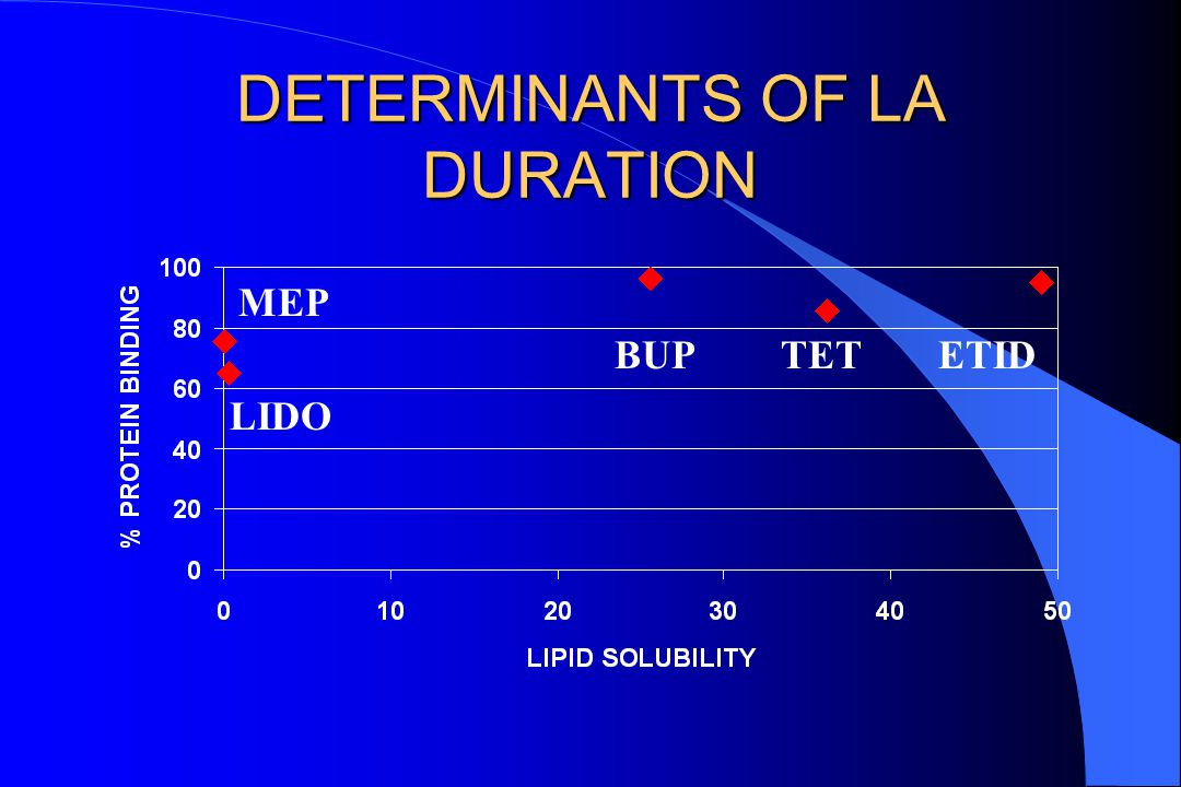 DETERMINANTS OF LA DURATION