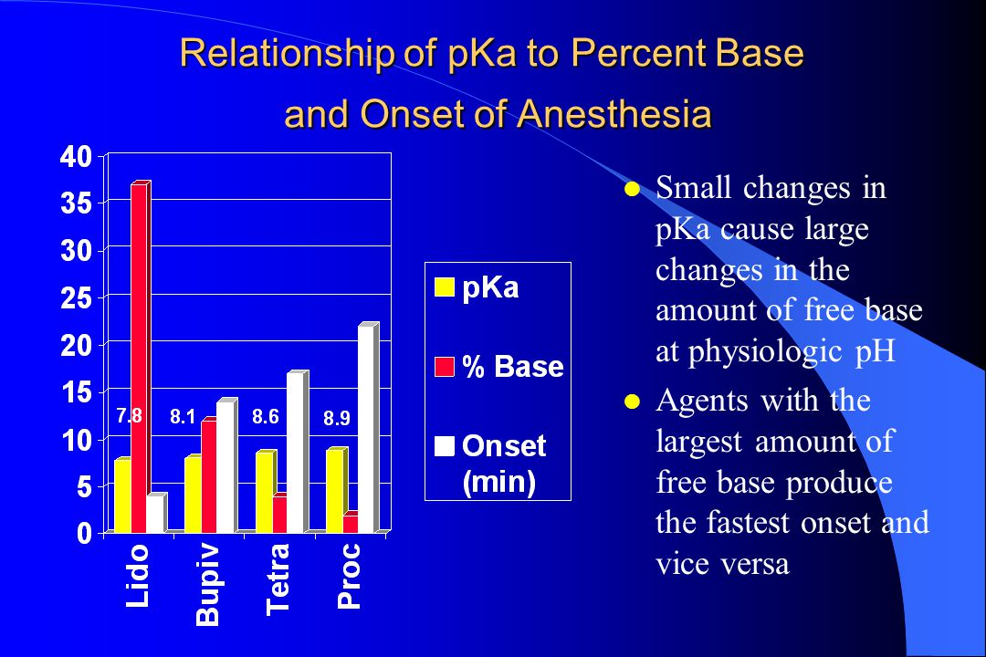 Relationship of pKa to Percent Base and Onset of Anesthesia