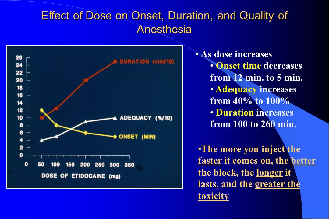 Effect of Dose on Onset, Duration, and Quality of Anesthesia