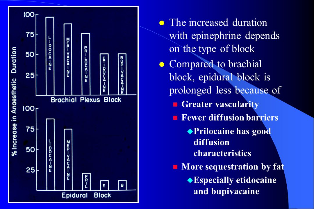 The increased duration with epinephrine depends on the type of block