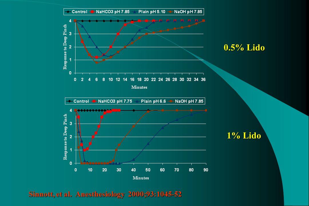 0.5% Lido 1% Lido Sinnott, et al. Anesthesiology 2000;93:1045-52