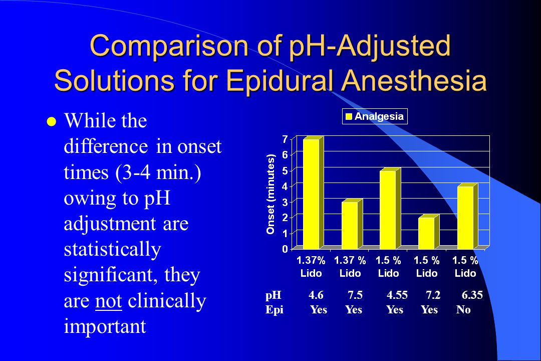 Comparison of pH-Adjusted Solutions for Epidural Anesthesia