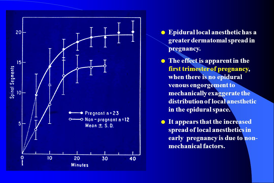 Epidural local anesthetic has a greater dermatomal spread in pregnancy.