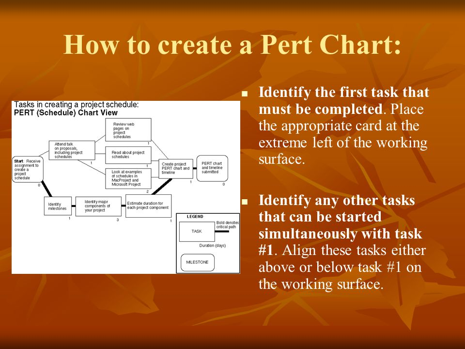 How to create a Pert Chart: