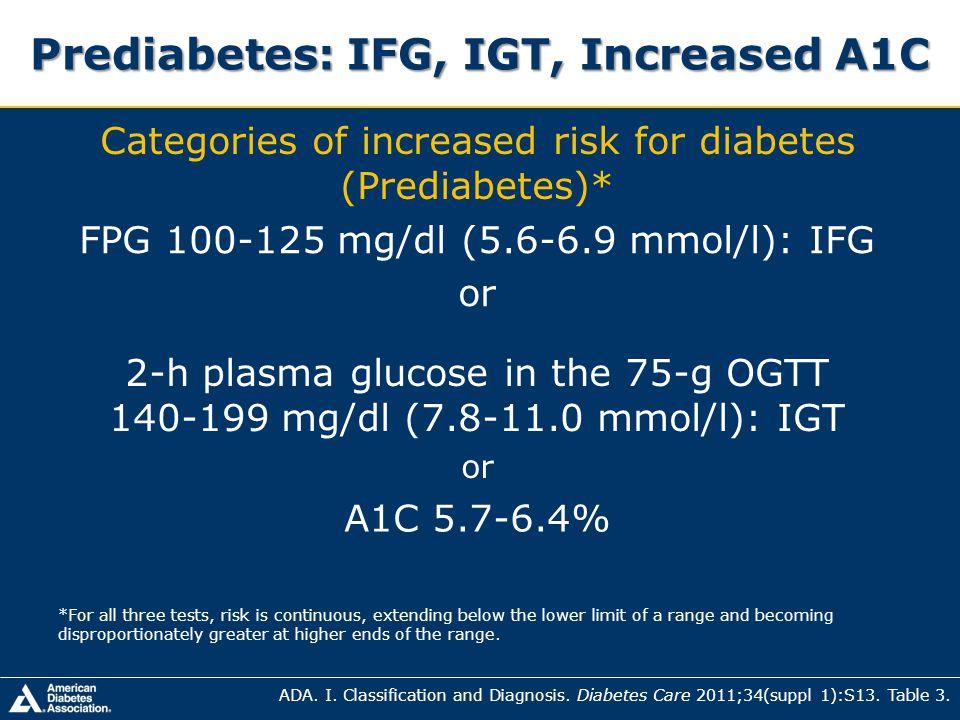 Prediabetes: IFG, IGT, Increased A1C