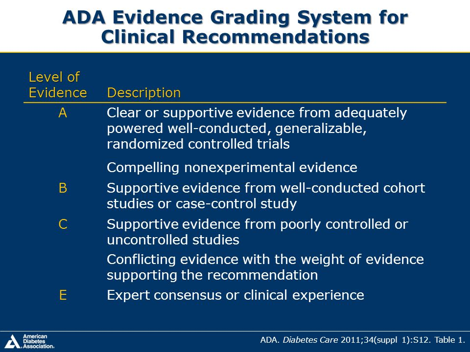 ADA Evidence Grading System for Clinical Recommendations
