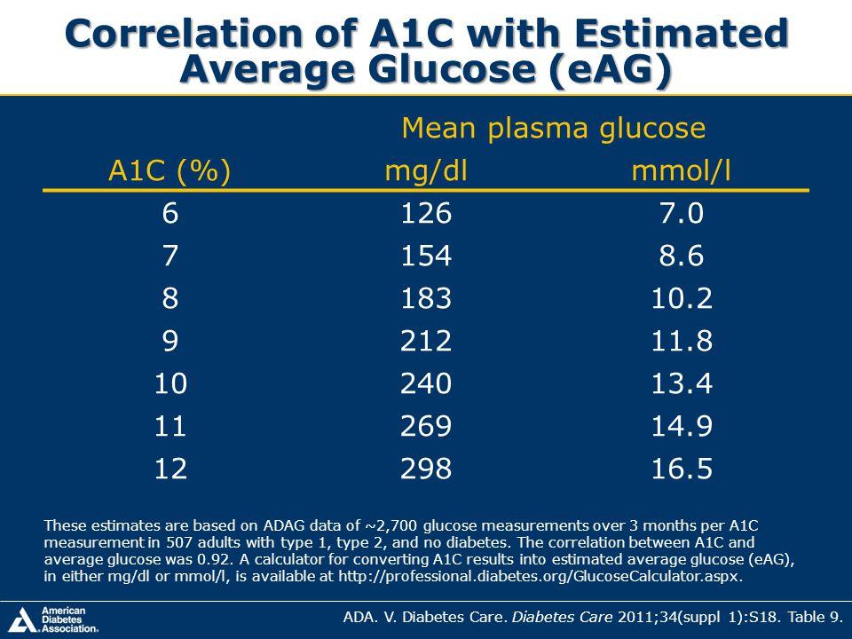 Correlation of A1C with Estimated Average Glucose (eAG)