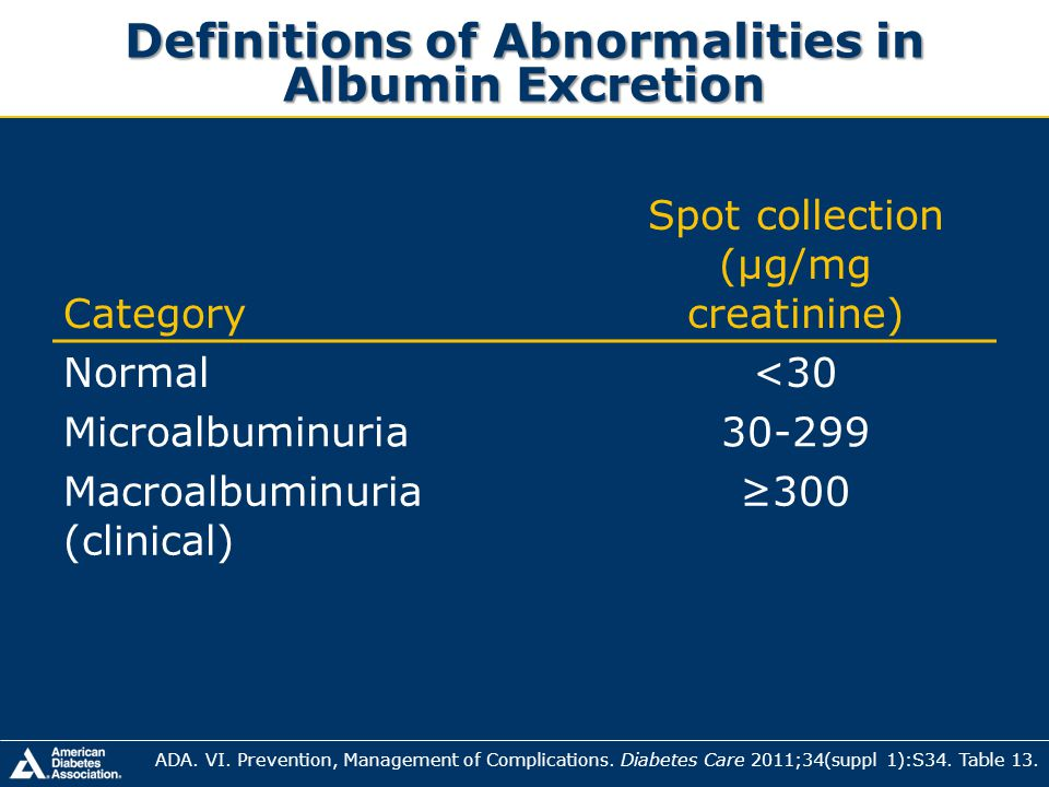 Definitions of Abnormalities in Albumin Excretion