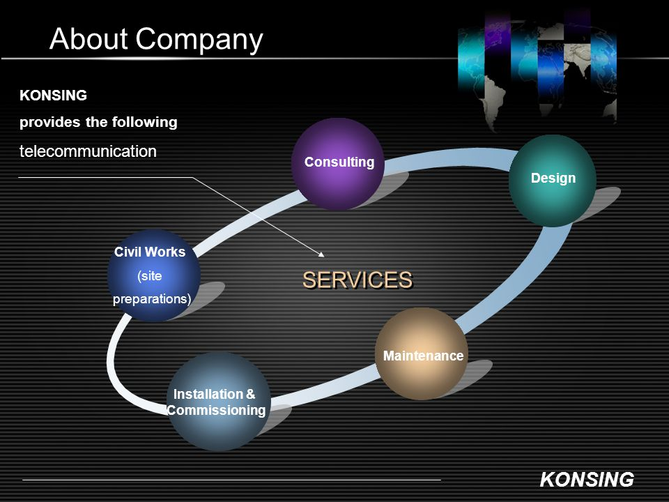 About Company SERVICES telecommunication KONSING