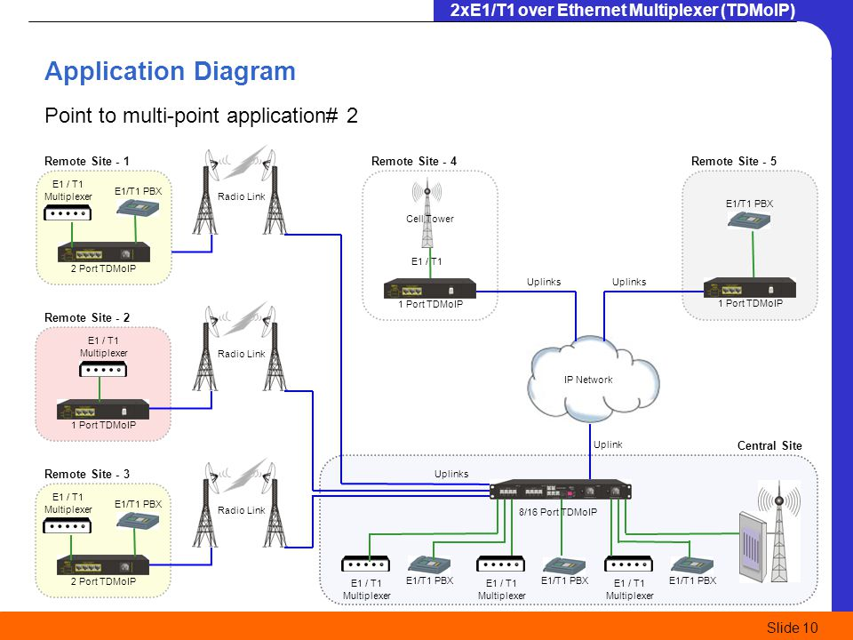 Application Diagram Point to multi-point application# 2