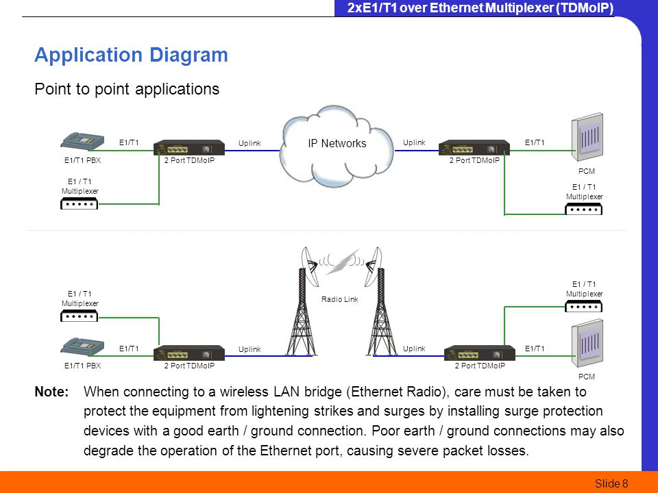 Application Diagram Point to point applications