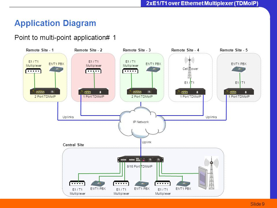 Application Diagram Point to multi-point application# 1