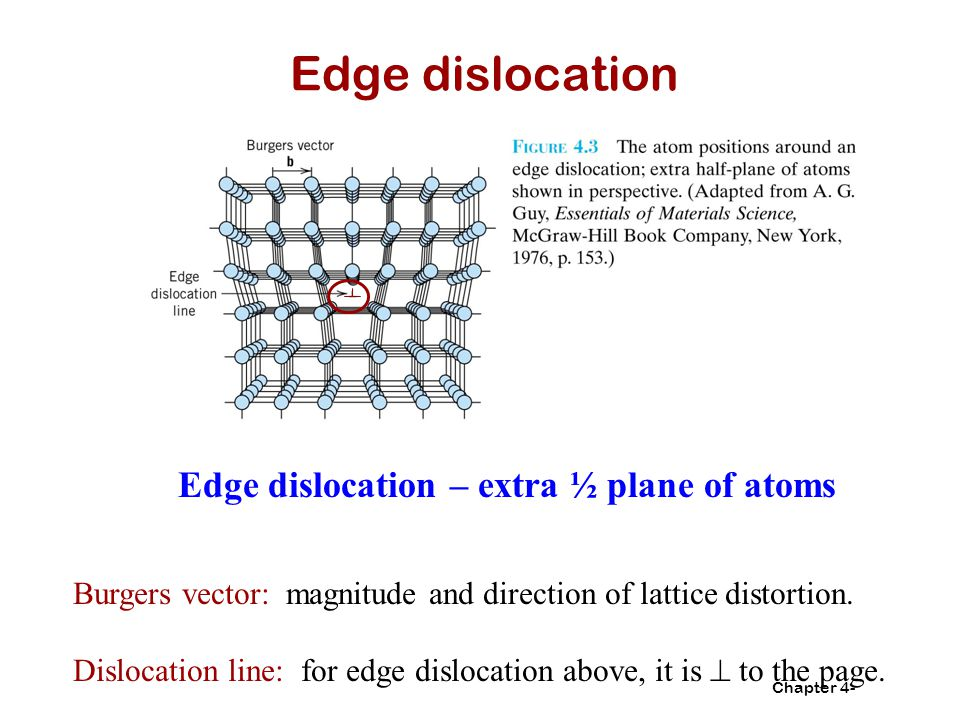 Edge dislocation Edge dislocation – extra ½ plane of atoms