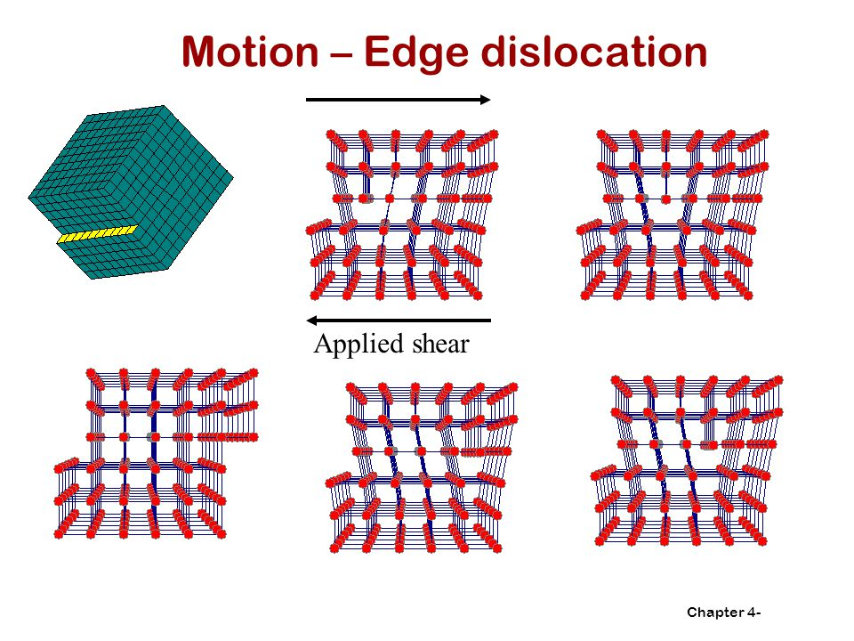 Motion – Edge dislocation
