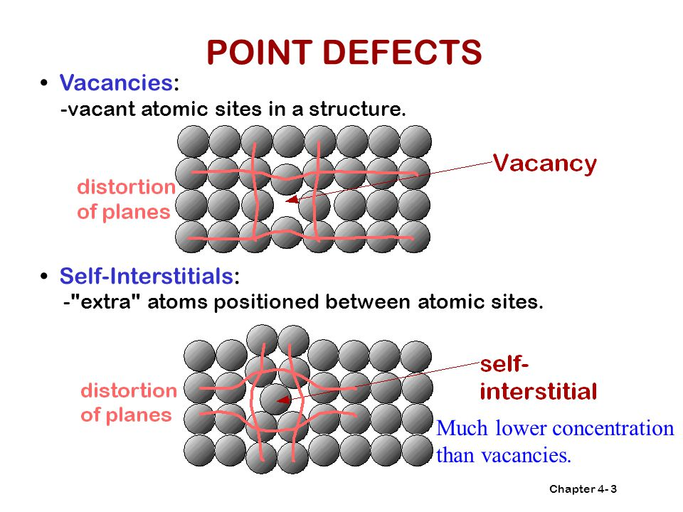 POINT DEFECTS • Vacancies: • Self-Interstitials: