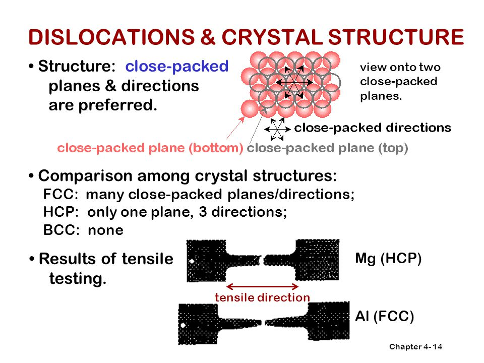 DISLOCATIONS & CRYSTAL STRUCTURE