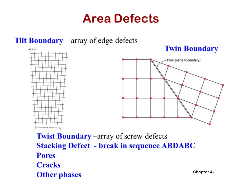 Area Defects Tilt Boundary – array of edge defects Twin Boundary