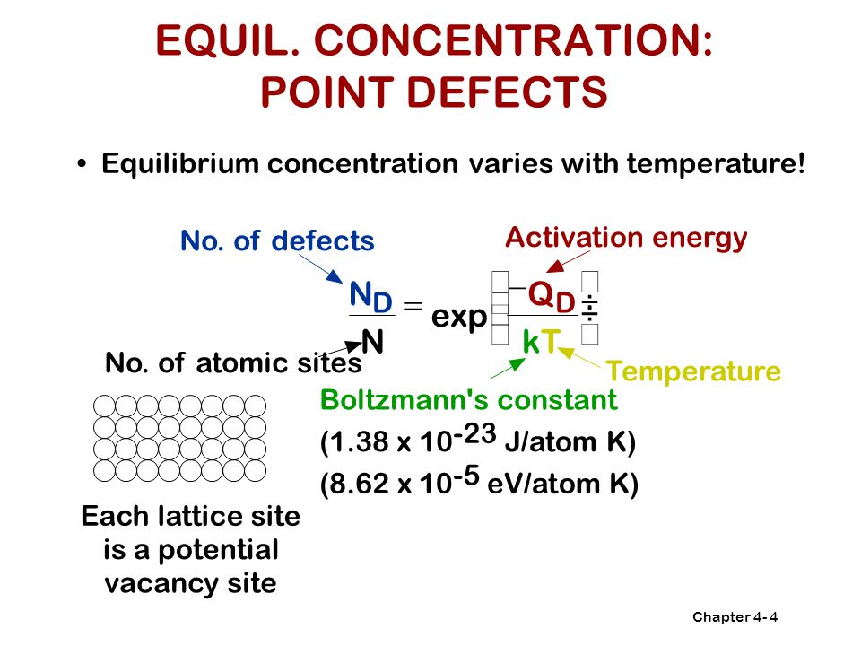 EQUIL. CONCENTRATION: POINT DEFECTS