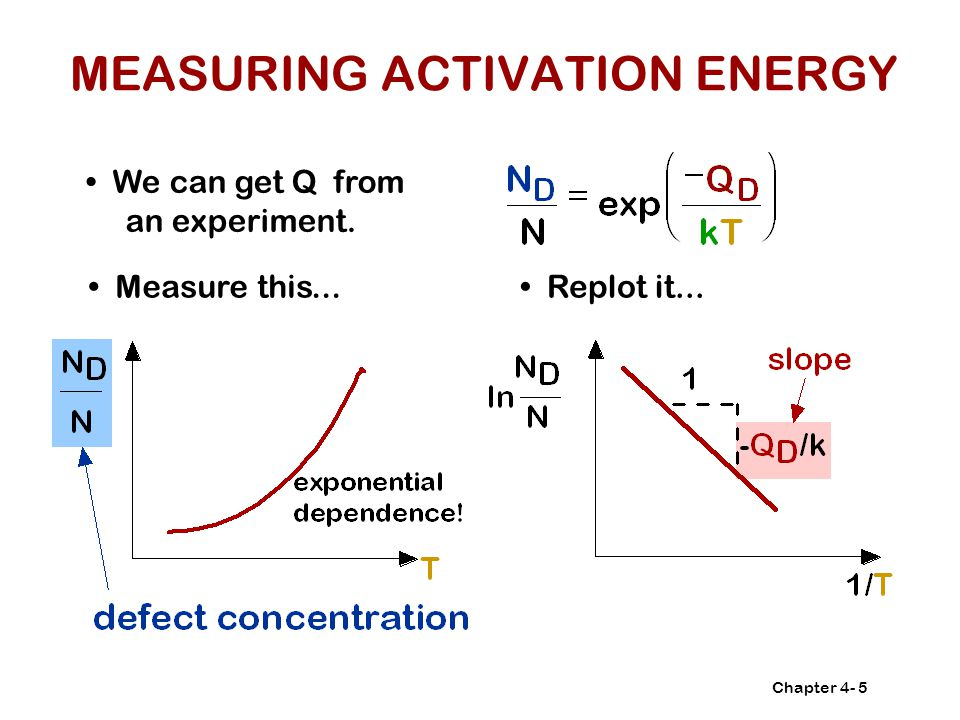 MEASURING ACTIVATION ENERGY
