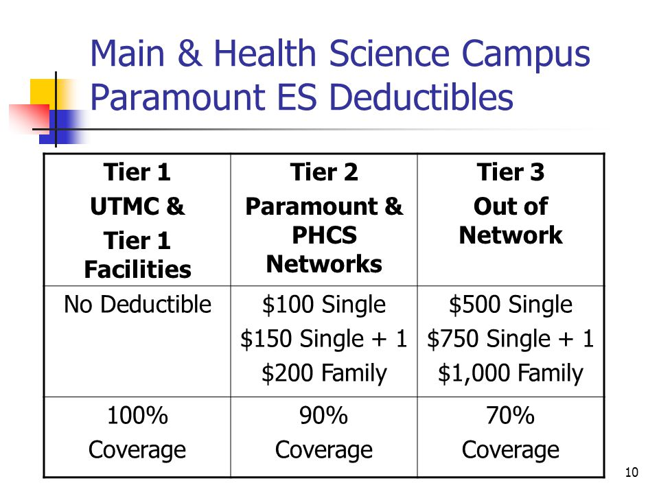 Main & Health Science Campus Paramount ES Deductibles